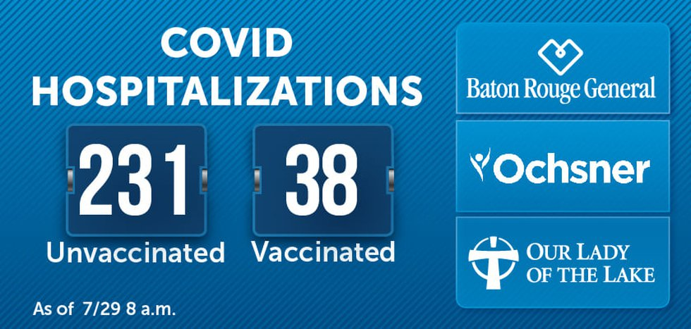 Baton Rouge COVID Hospitalizations as of 8 a.m. Thursday, July 29, 2021.