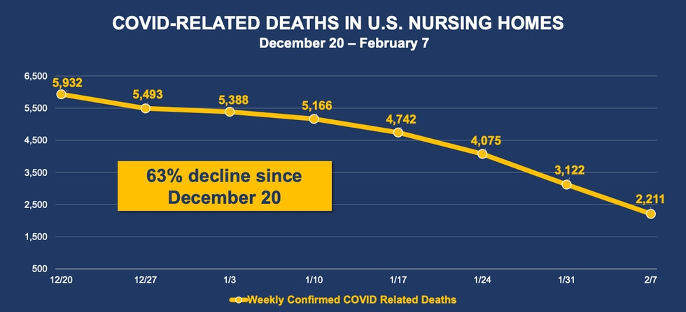 COVID related deaths in U.S. nursing homes