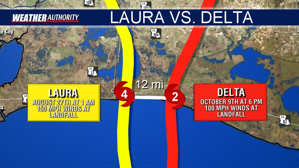 Just 43 days and about 12 miles separate where Laura made landfall 6 weeks ago from Delta made...